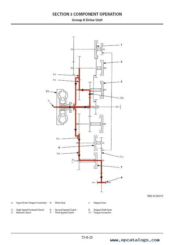 Hitachi Wheel Loader ZW220-5B Operational Principle PDF