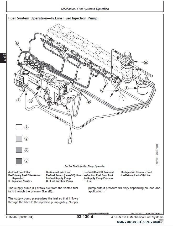 John Deere 4.5L & 6.8L Diesel Engines PDF Technical Manual