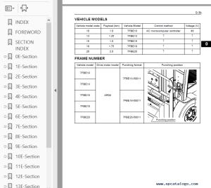 Toyota 7FBE13 7FBEF1320 Forklift Trucks PDF Manual