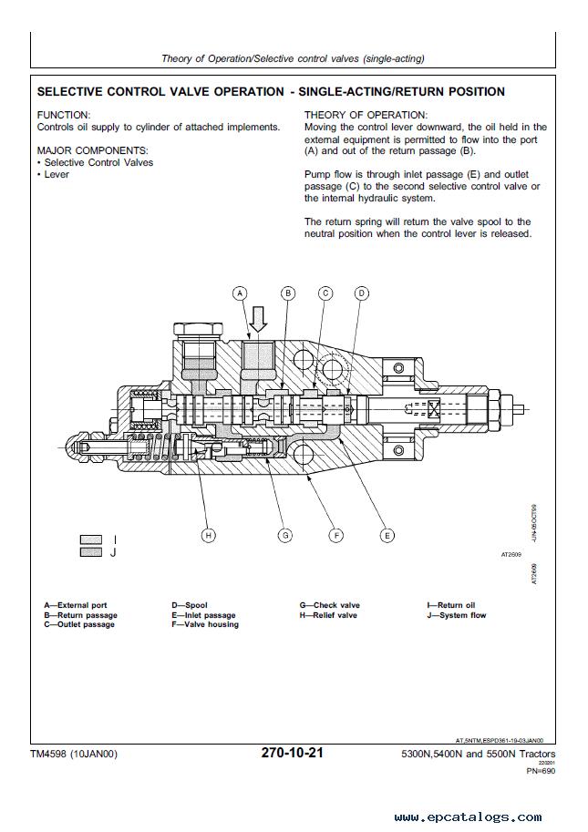 5400 John Deere Wiring Diagram John Deere 5300n 5400n 5500n Tractors Technical Manual