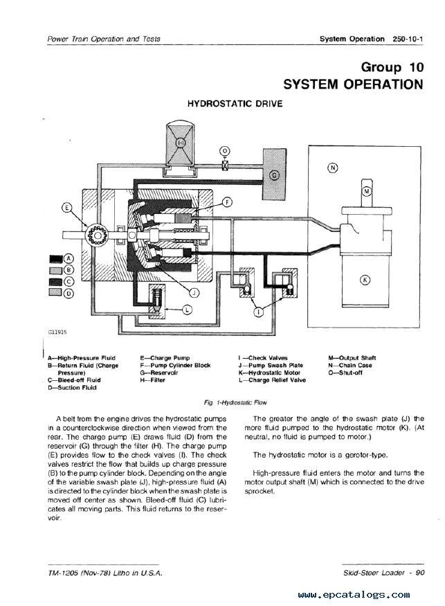 John Deere 90 Skid Steer Loader Technical Manual PDF