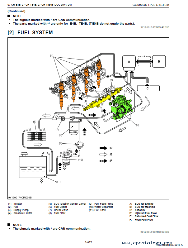 Kubota Common Rail System V2607/V3307-CR Diagnosis Manual PDF