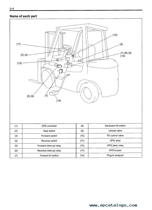 Toyota 7 FD Series Forklift Trucks Set of PDF Manuals