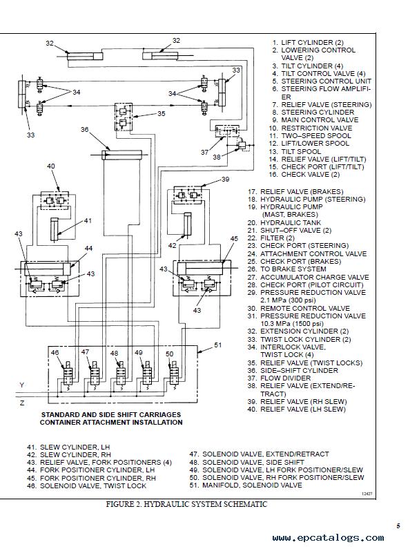Hyster Class 5 C117 H36.00-48.00C Europe Trucks PDF