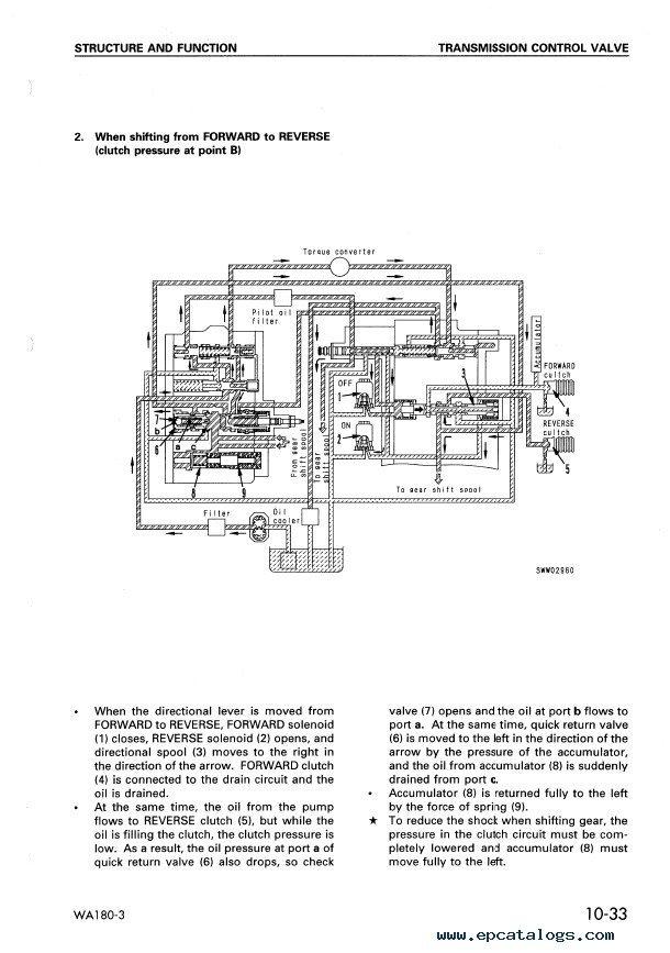 Komatsu WA180-3 & WA180-3 (EU) Wheel Loaders PDF