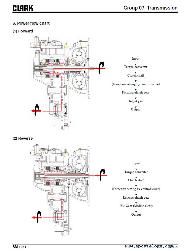 Clark Forklift GTS 20 25 30 33 D Isuzu Engine PDF Service