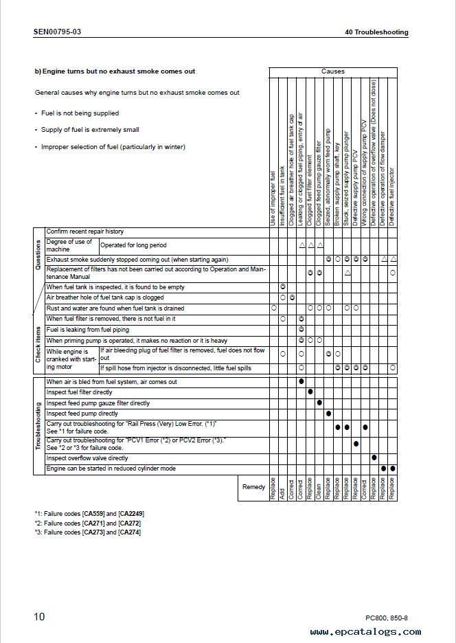 Komatsu Excavator PC800/LC/SE-8, PC850/SE-8 Manual