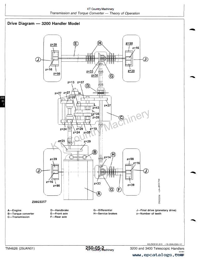 John Deere 3200 3400 Telescopic Handlers TM4626 PDF