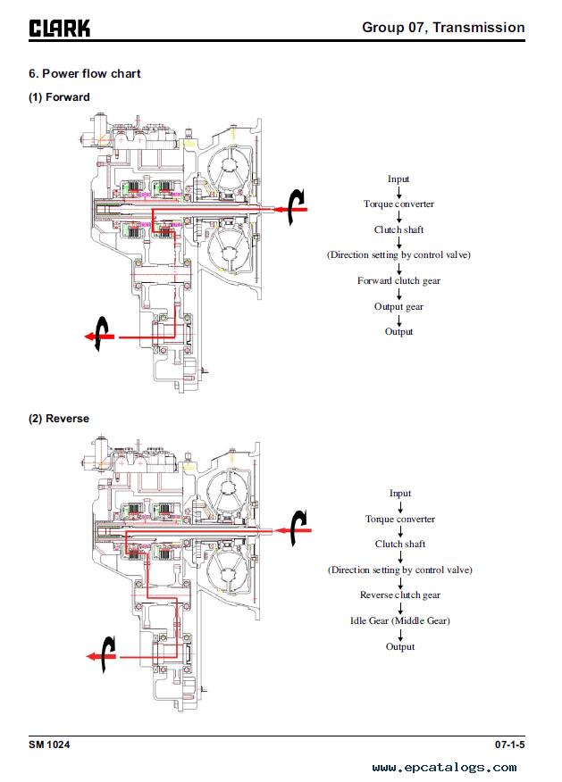 Clark Forklift GTS 20/25/30/33 L PSI 4G64 Service Manual PDF