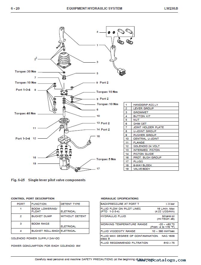 New Holland Wheel Loader LW230.B PDF Service Manual