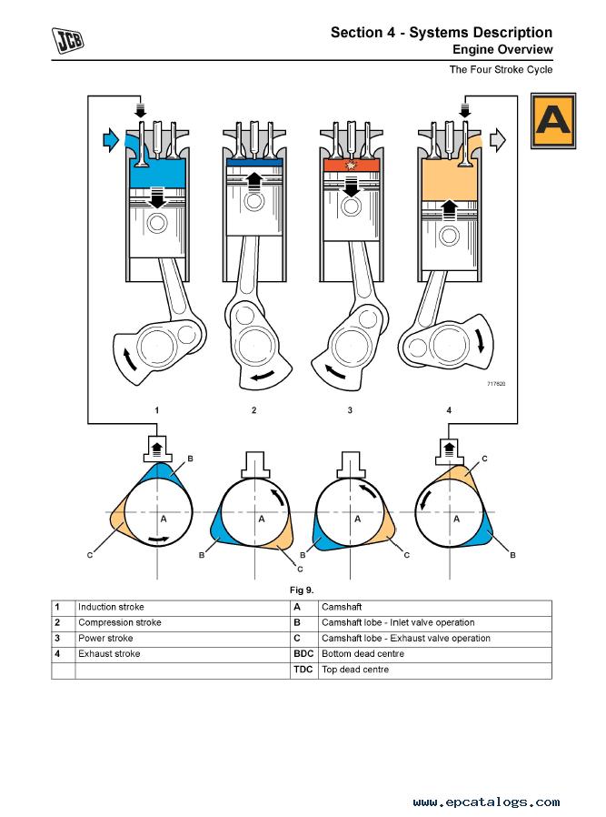 JCB 444 Mechanical Engine PDF Service Manual PDF
