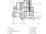 Clark Forklift CMP 40/45/50s D/L Service Manual PDF Download