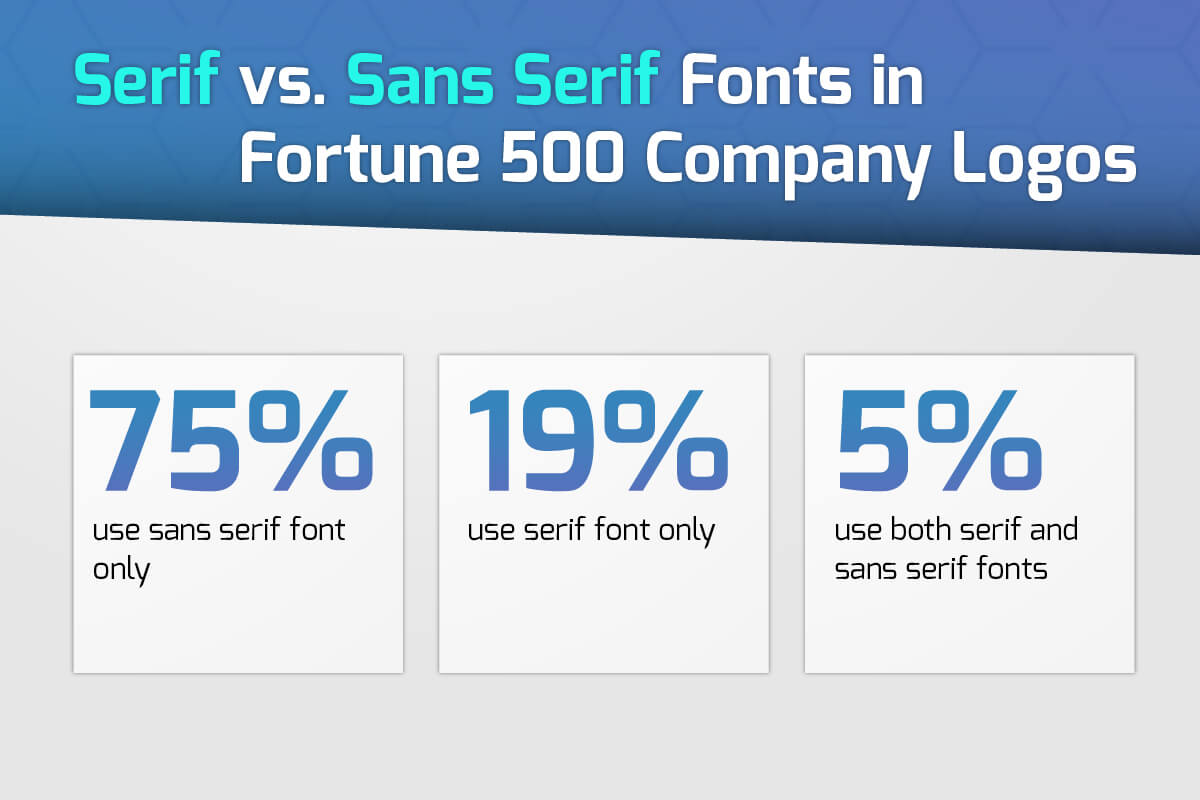 An Analysis of Fonts Used in Fortune 500 Company Logos