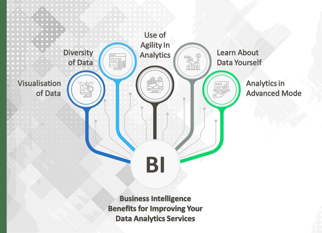 Benefits of Power BI