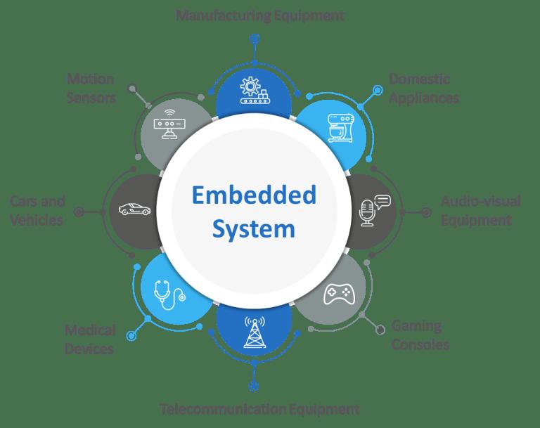 Embedded Intelligence uses