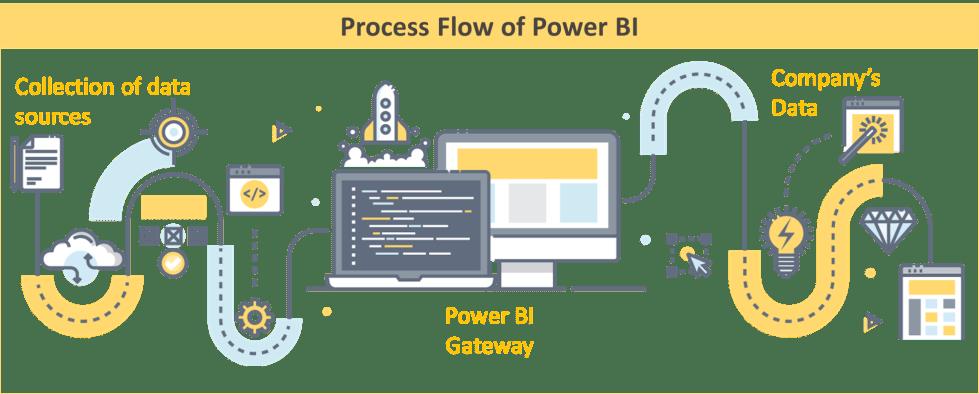 Power BI Process Flow