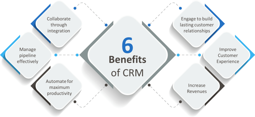 What are the Benefits of a CRM