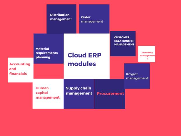 Cloud based ERP benefits