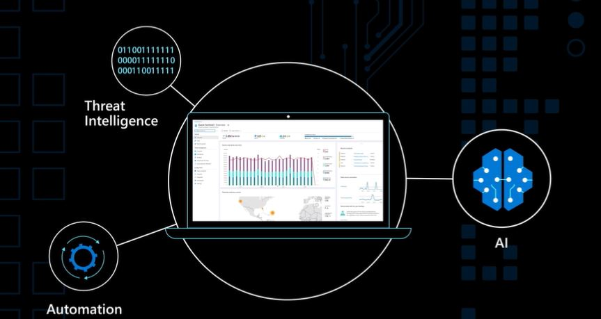 AI Automation and threat detection in Azure