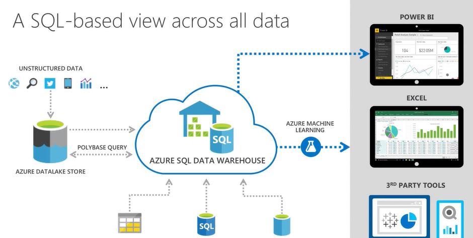 SQL Based Azure Data Warehouse