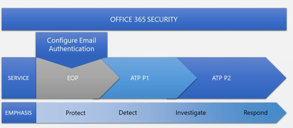 Advance Threat Protection in Office 365 security