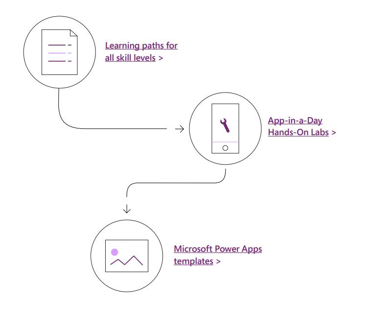 Canvas Apps Building Process