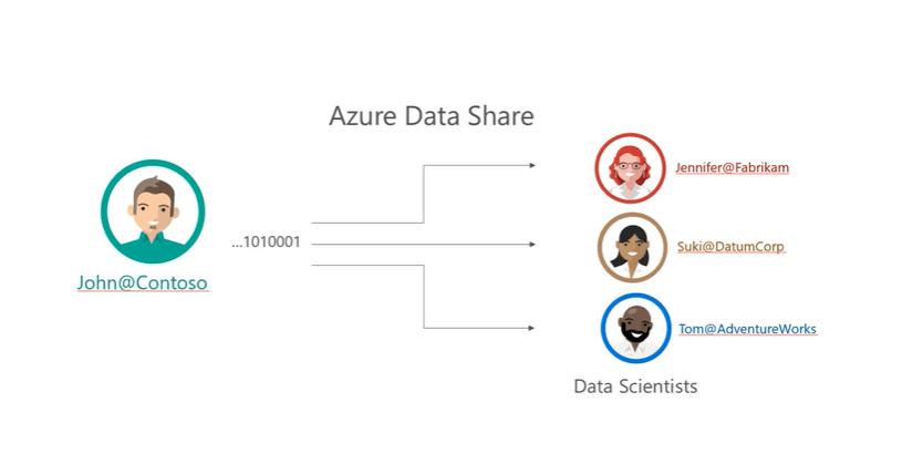 sharing Data In Azure Data Share