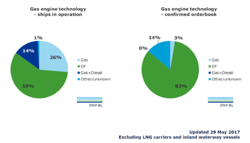 small resolution of there has also been a diversification in the type of vessels that are lng fuelled and the areas of operation are expanding the gas