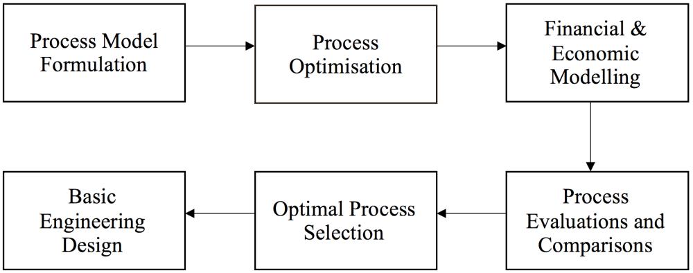 medium resolution of figure 1 block flow diagram illustration of design approach