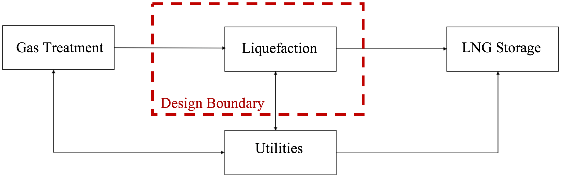hight resolution of only when heavier hydrocarbons are becoming significant in the feed gas must cryogenic distillation be designed for the liquefaction processes