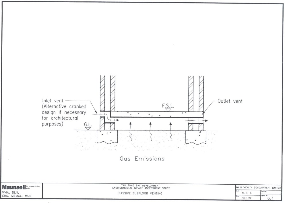 medium resolution of passive control measures for buildings to prevent gas build up involve the creation of a clear void beneath the structure allowing natural air movements