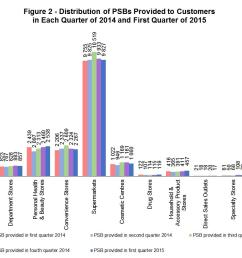 chart figure 2 distribution of psbs provided to customers in each quarter of 2014 and [ 1091 x 866 Pixel ]