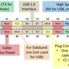 Usb Pinout Diagram Battery Wiring For Yamaha Golf Cart Digi Key Corporation 3 1 And Type C Figure Receptacle