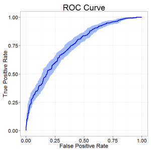 A ROC curve is shown including the confidence limits.