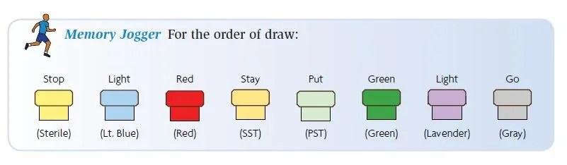 phlebotomy order of draw explained