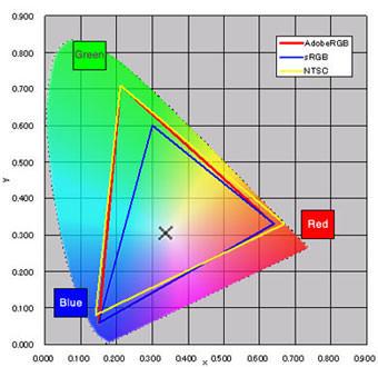Understanding Colour Gamut  ePHOTOzine