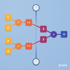 Toptal Concurrent Programming illustration
