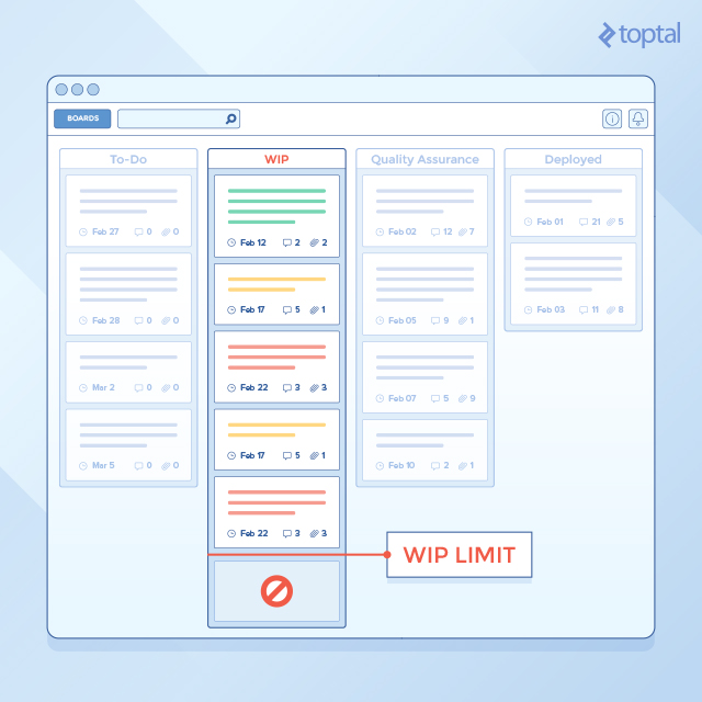 "Image of Kanban board with ""WIP Limit"""