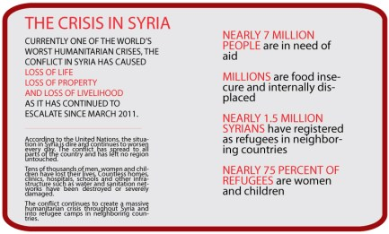 Key facts and figures about the crisis in Syria (courtesy of Syria Relief and Development).