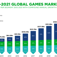 From little acorns grow: The meteoric rise of the mobile gaming market
