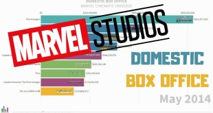 Top 10 Marvel Cinematic Universe Movies at the Domestic Box Office (2008 - 2020)