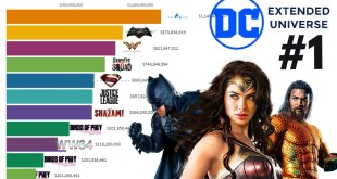 Top 10 Best DC Extended Universe Movies of All Time 2013 - 2021