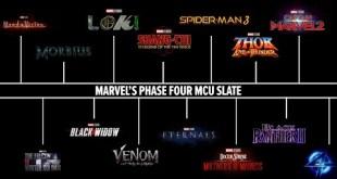 Marvel's Updated Phase 4 MCU Slate (2021 - 2023)