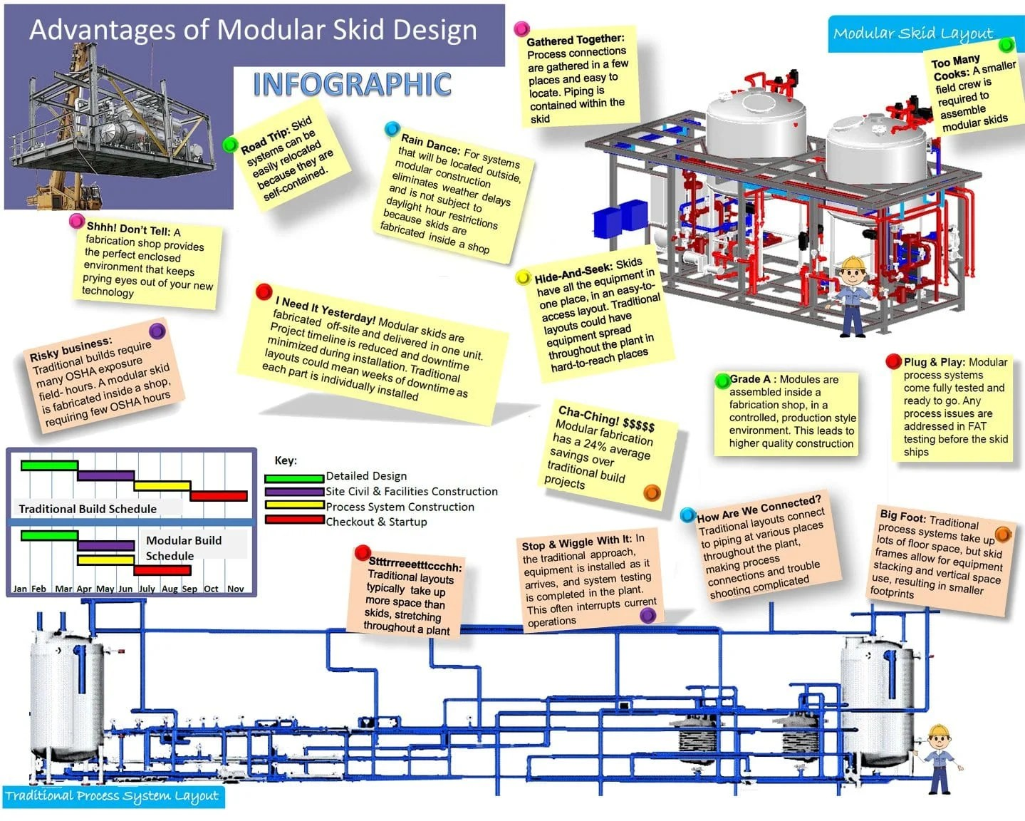 The 5 Major Advantages Of Modular Process System Design