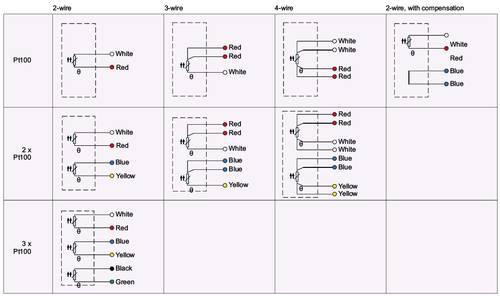 how does a pt100 sensor work  epic® sensors