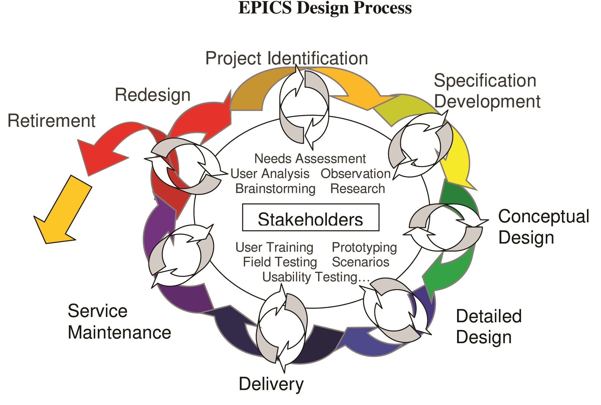 Epics Design Process