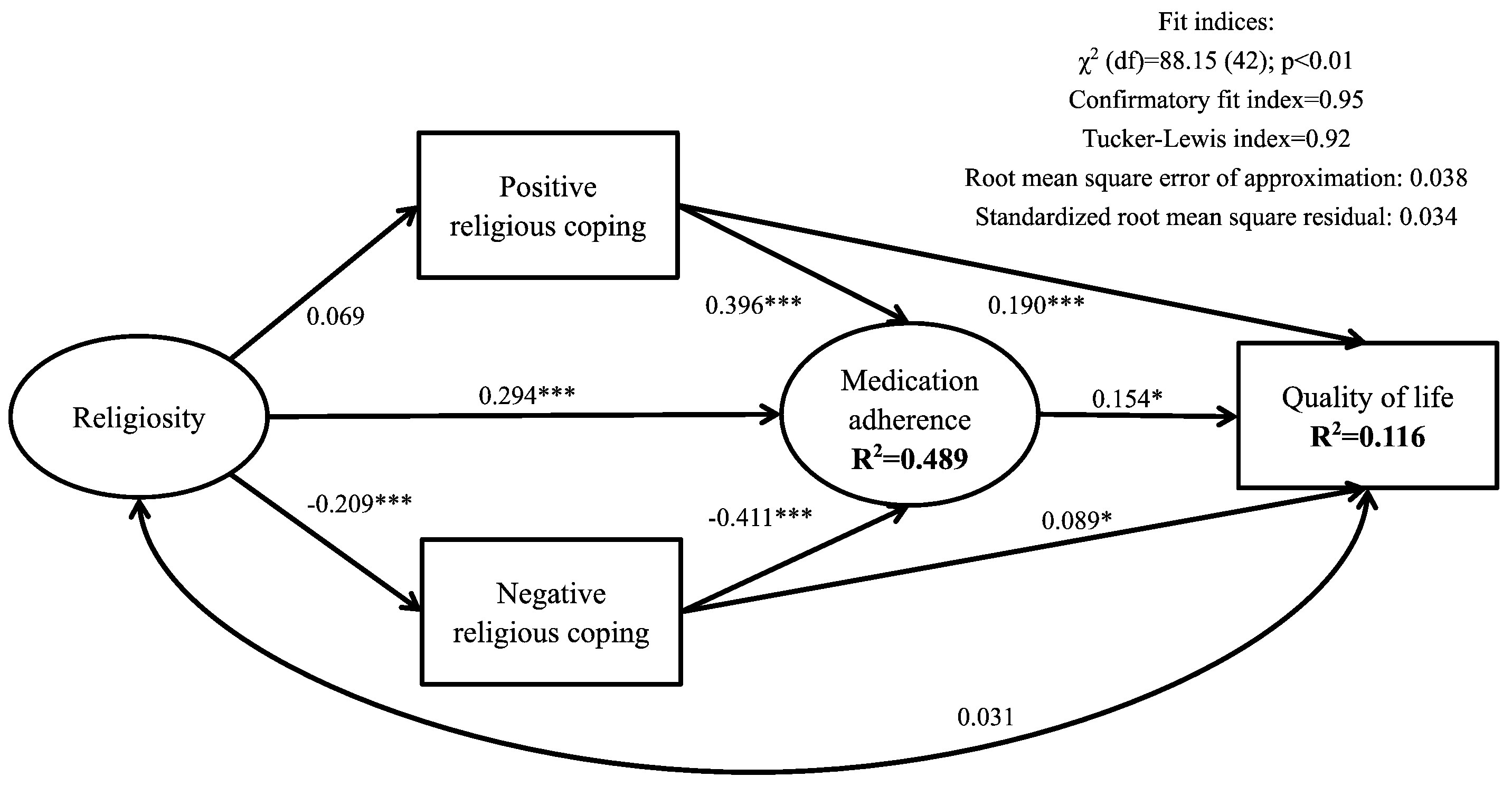 Effects of religiosity and religious coping on medication