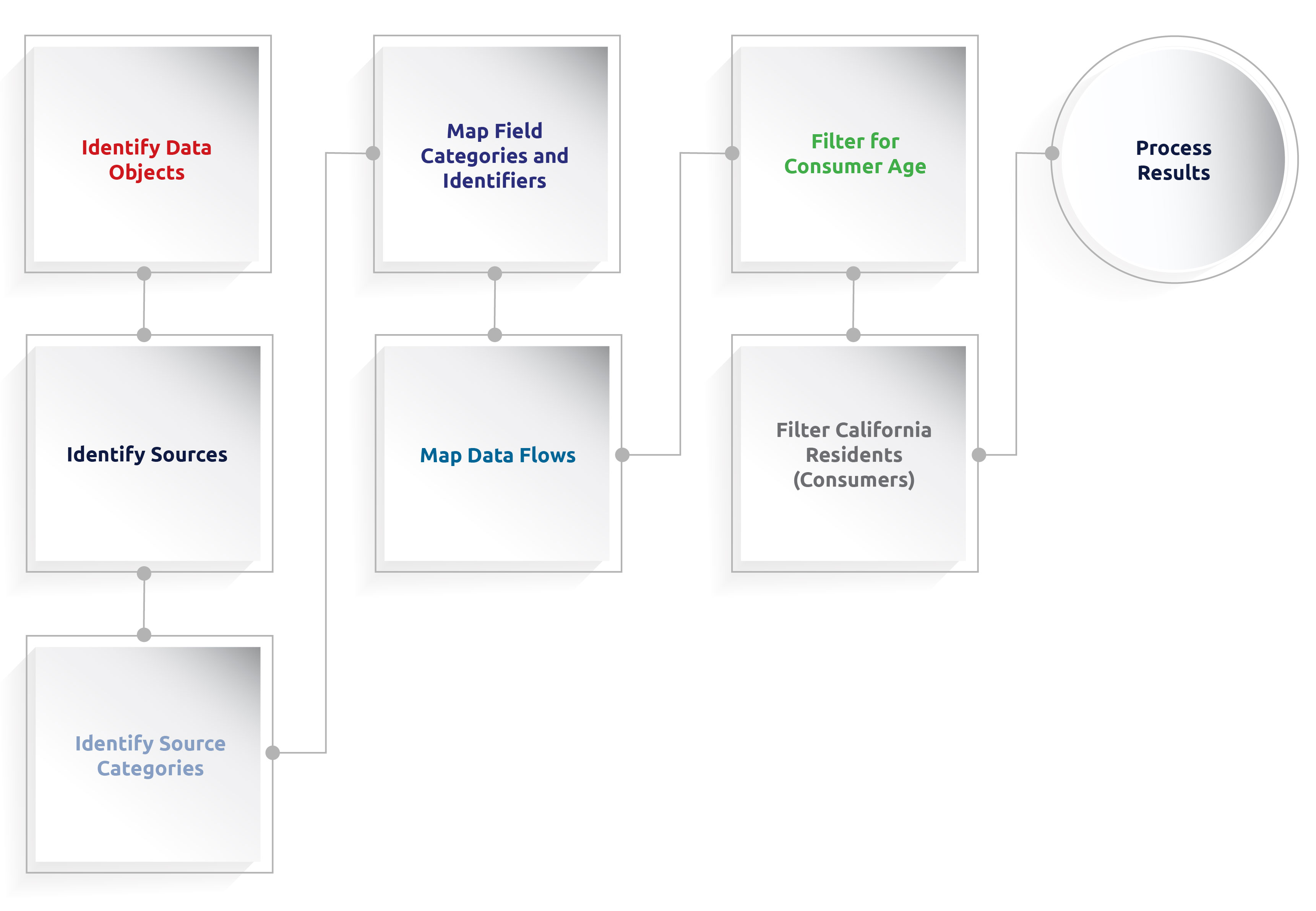 Ccpa The Ultimate Guide For Sap Systems