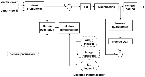 small resolution of figure 5 6 architecture of the extended h 264 mpeg 4 avc encoder that adaptively employs the previously encoded depth image dt 1 d t 1 or the