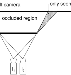 figure 3 4 some regions visible in the image i1 i 1 are occluded in the image i2 i 2 which blocks the detection of point correspondences  [ 1579 x 854 Pixel ]